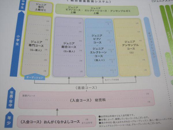 ヤマハシステム体系