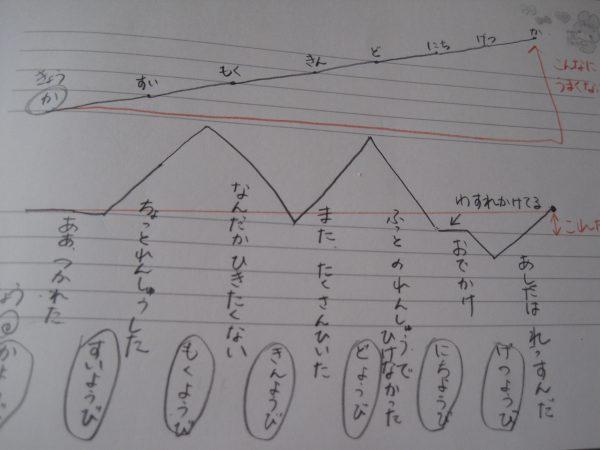 ピアノ練習の成果